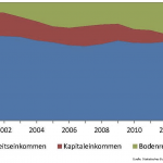 Verhältnis Arbeits-, Kapitaleinkommen und Bodenrenten