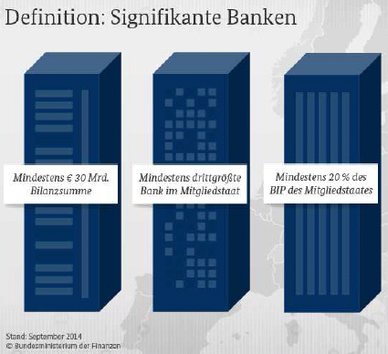 Definition der signifikanten Banken