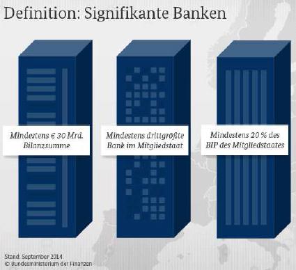 Definition der signifikanten Banken