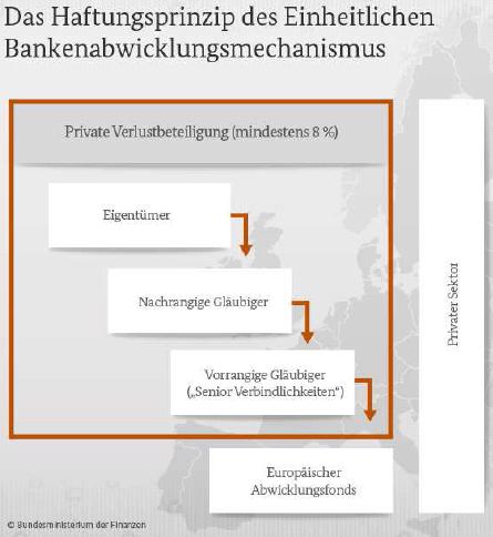 Haftungsprinzip des einheitlichen Bankenabwicklungsprinzip