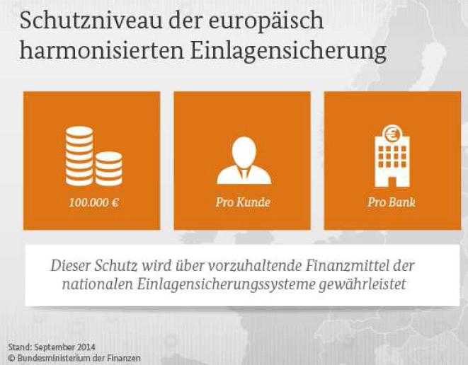 Schutznieveau der europäisch harmonisierten Einlagensicherung
